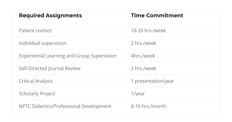 Intern schedule and time allocation - psychology internship rotations